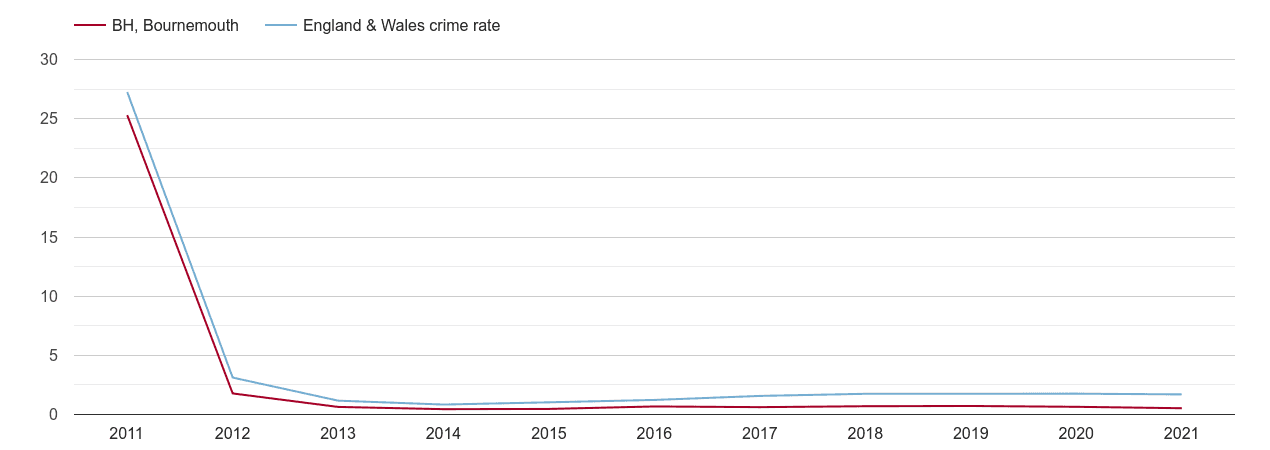 Bournemouth other crime rate