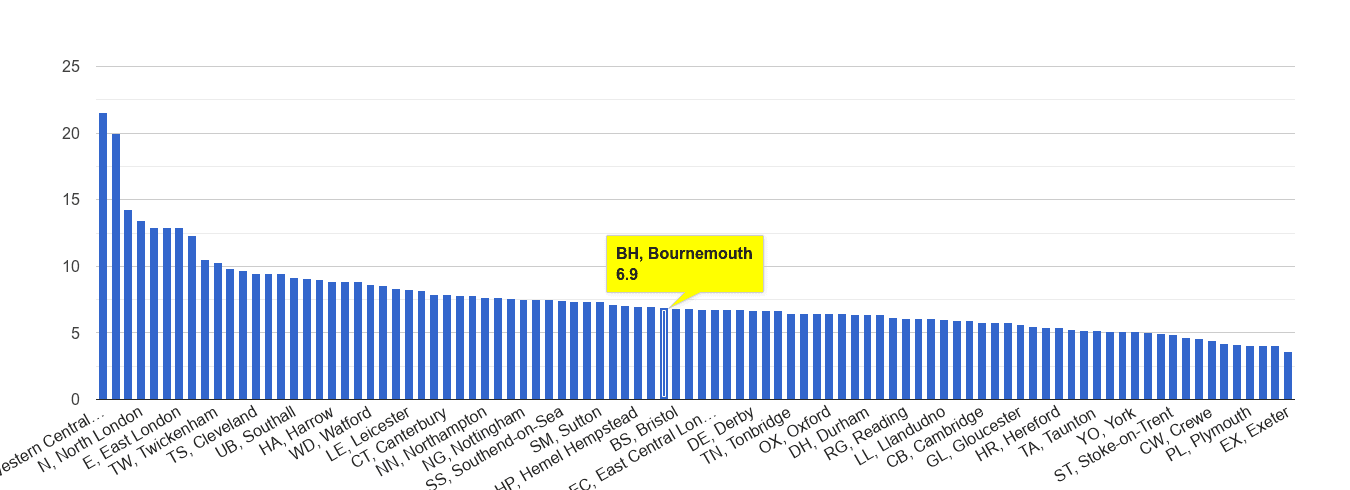 Bournemouth other theft crime rate rank