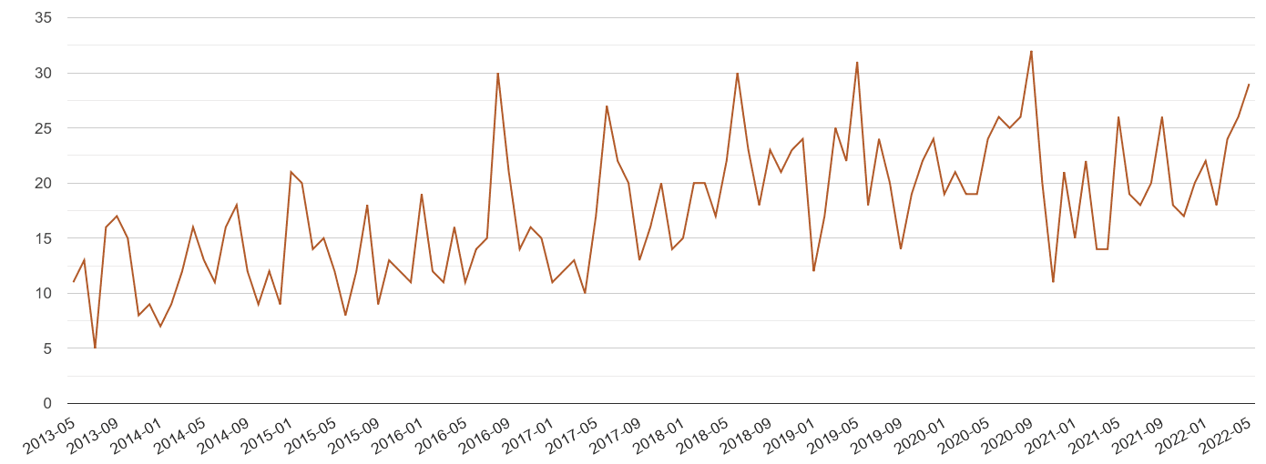 Bournemouth possession of weapons crime volume