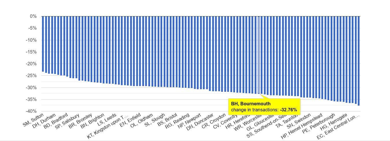 Bournemouth sales volume change rank