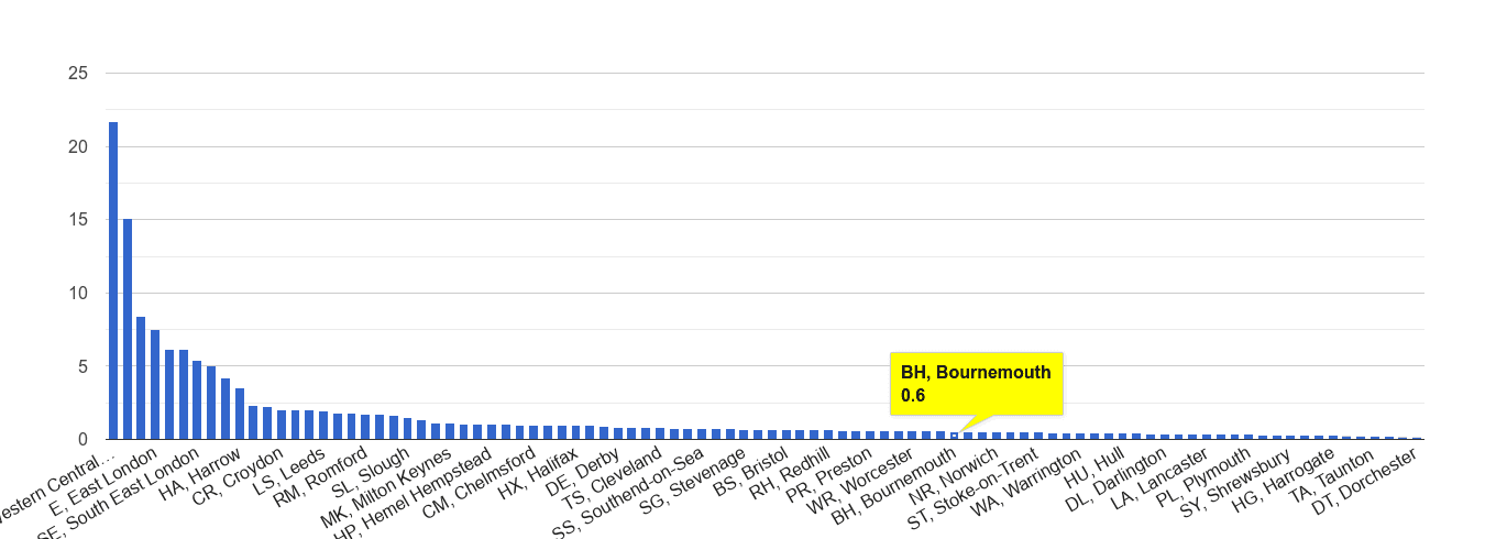 Bournemouth theft from the person crime rate rank