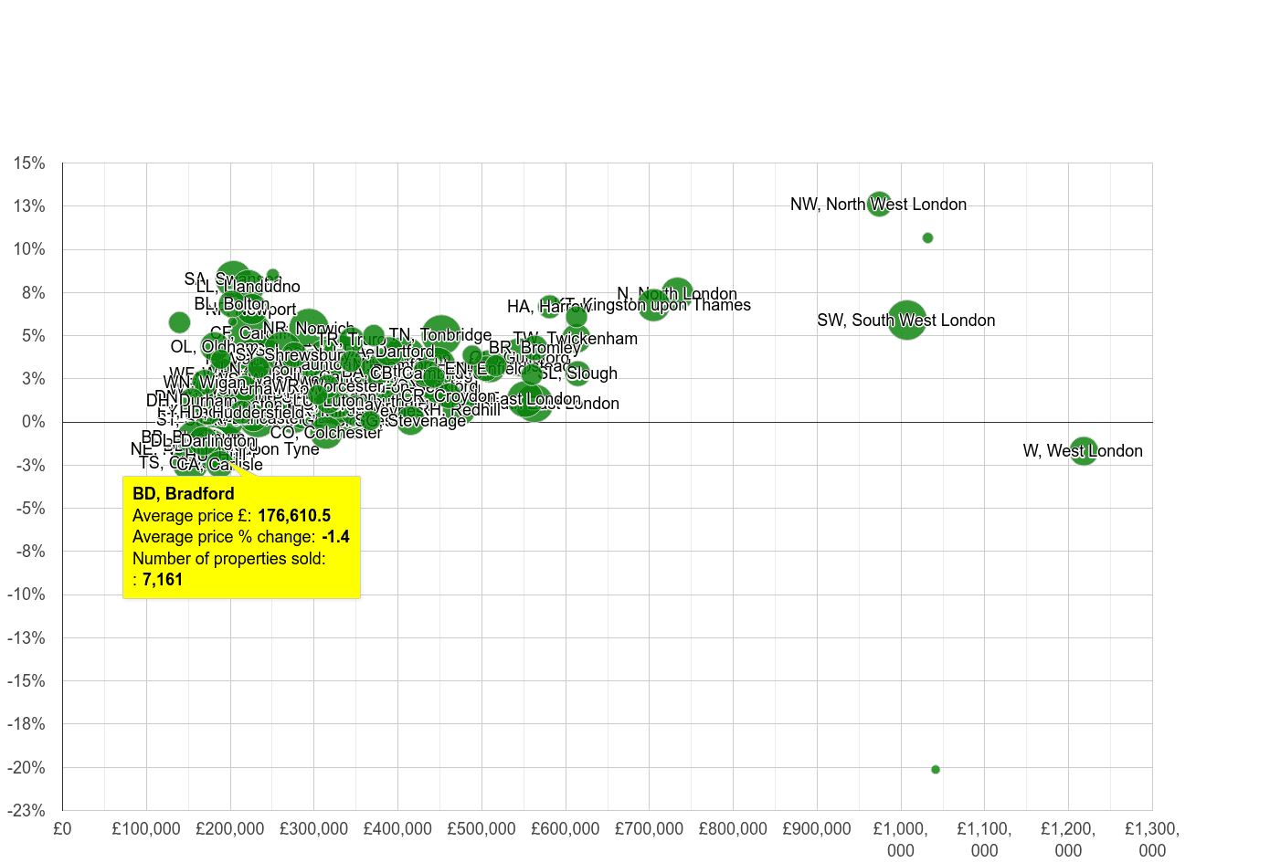 Bradford house prices compared to other areas