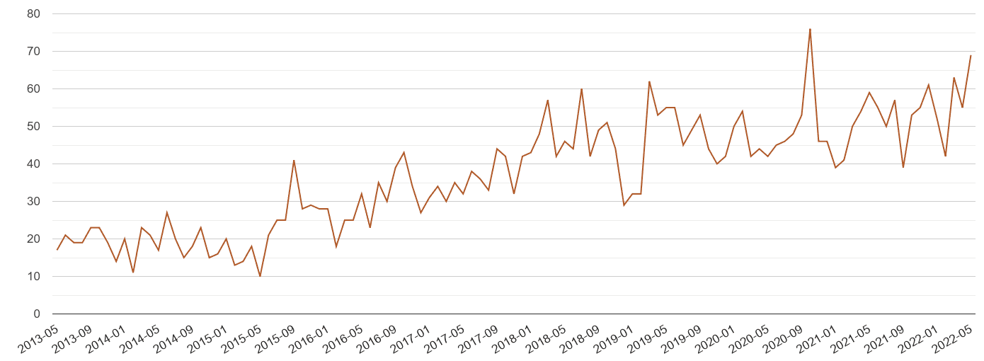 Bradford possession of weapons crime volume