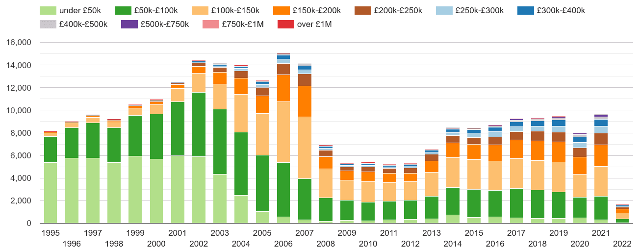 Bradford property sales volumes