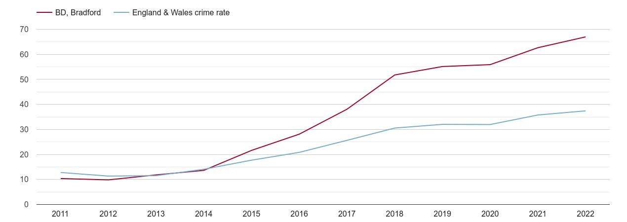 Bradford violent crime rate