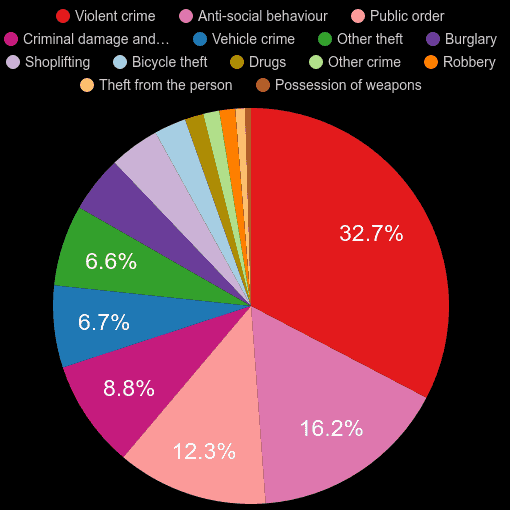 Bristol county crime statistics