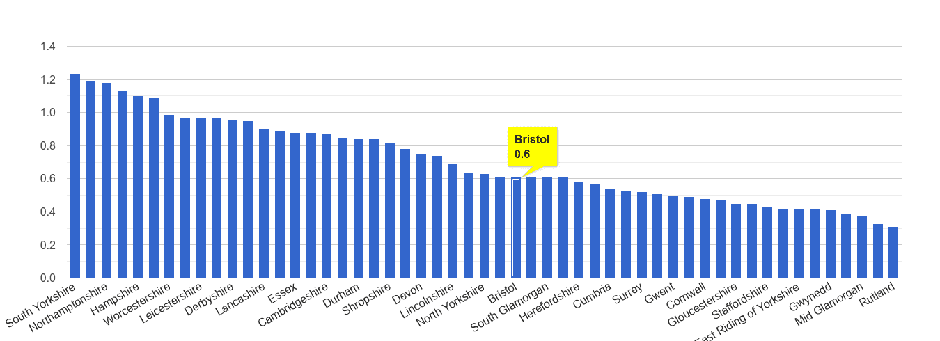 Bristol county possession of weapons crime rate rank