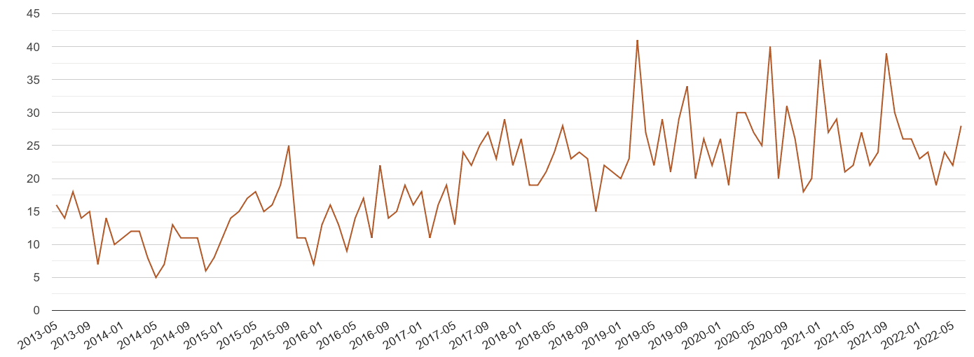 Bristol county possession of weapons crime volume