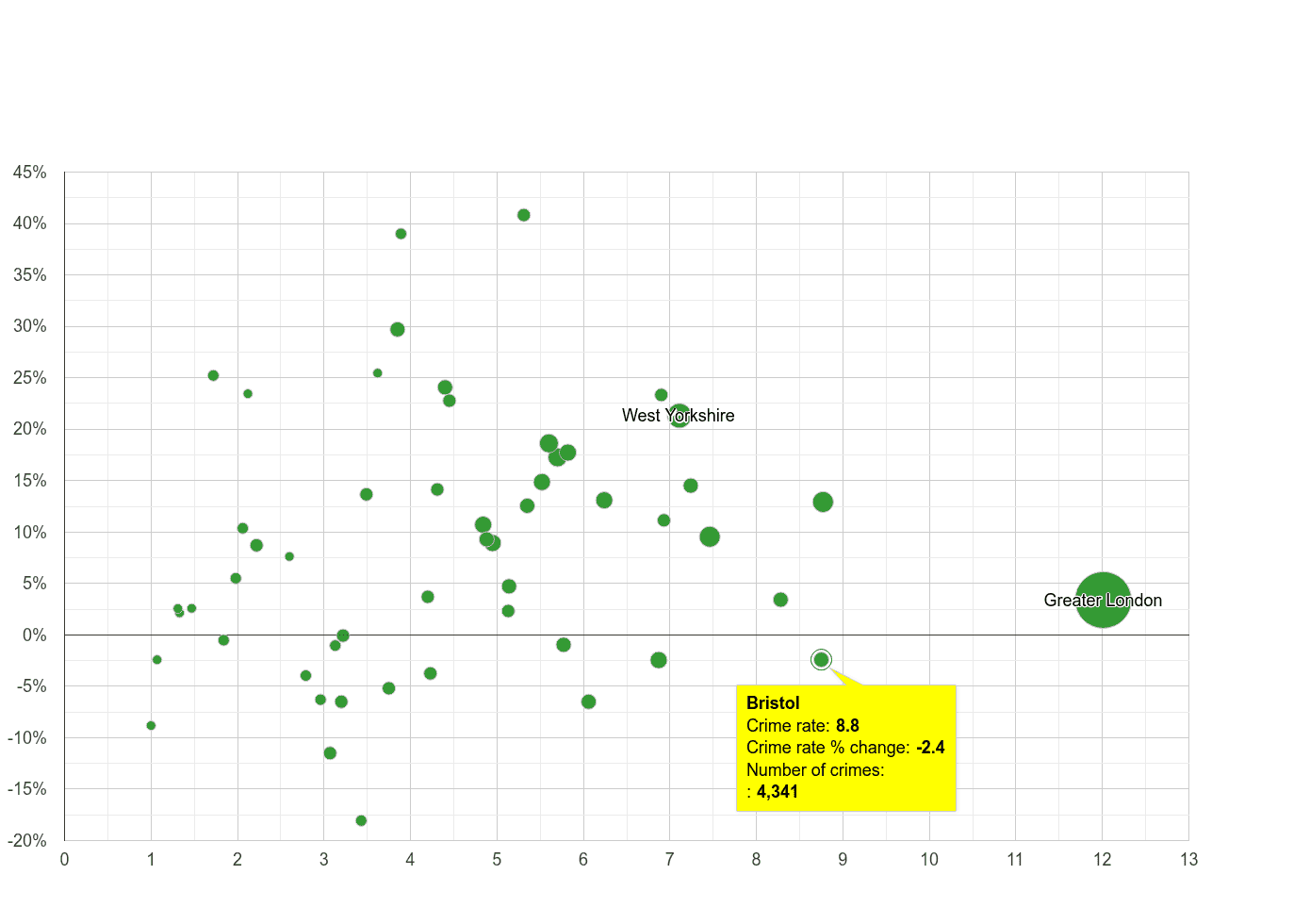 Bristol county vehicle crime rate compared to other counties