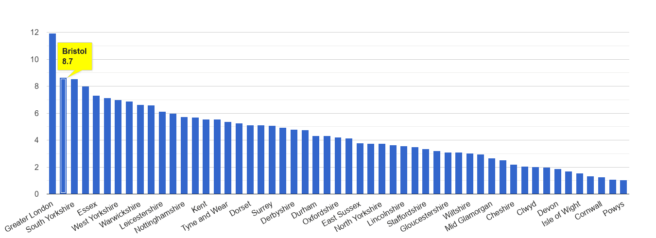 Bristol county vehicle crime rate rank