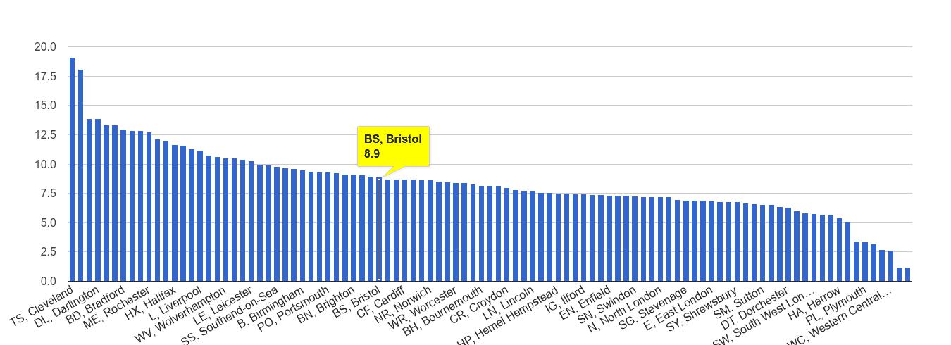 Bristol criminal damage and arson crime rate rank
