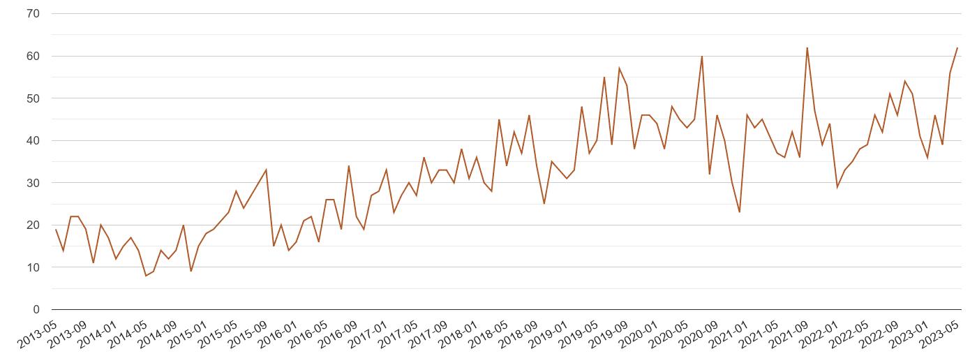 Bristol possession of weapons crime volume