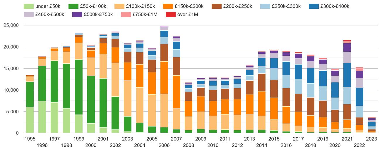 Bristol property sales volumes