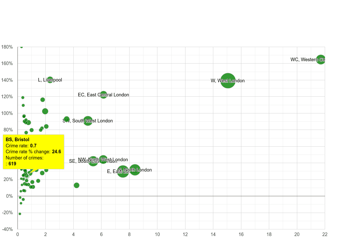 Bristol theft from the person crime rate compared to other areas