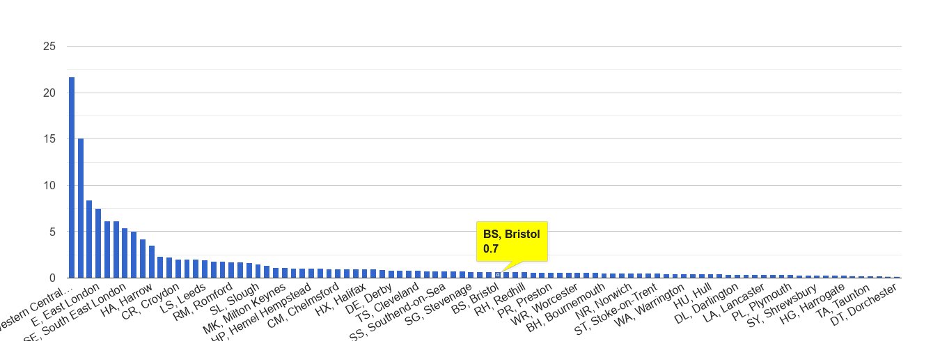 Bristol theft from the person crime rate rank