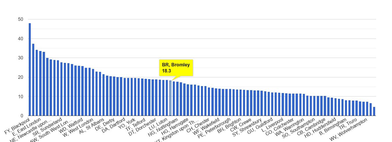 Bromley antisocial behaviour crime rate rank