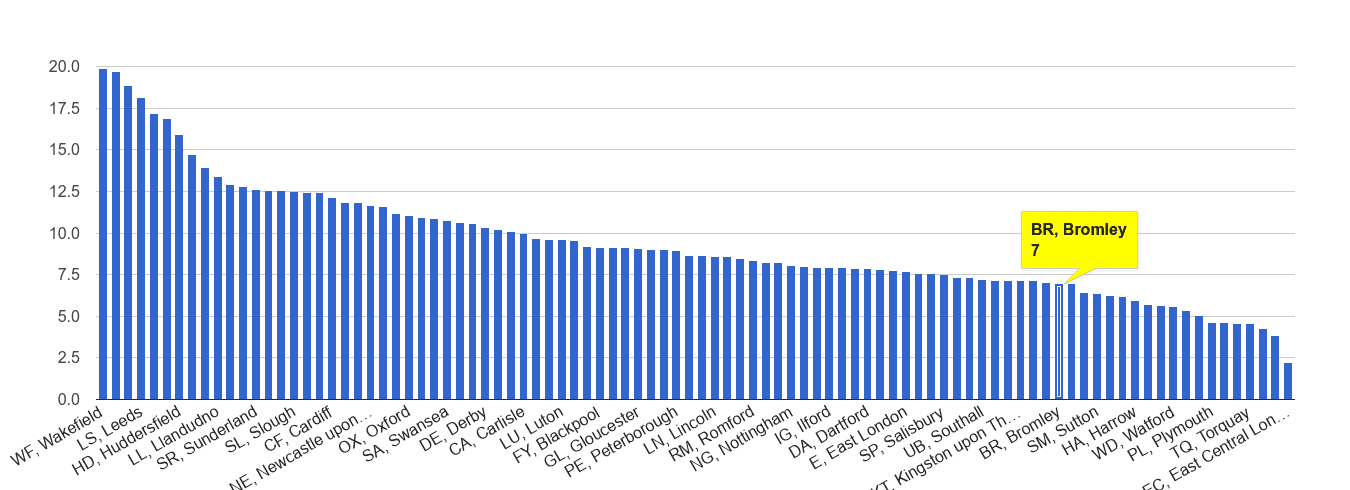Bromley public order crime rate rank