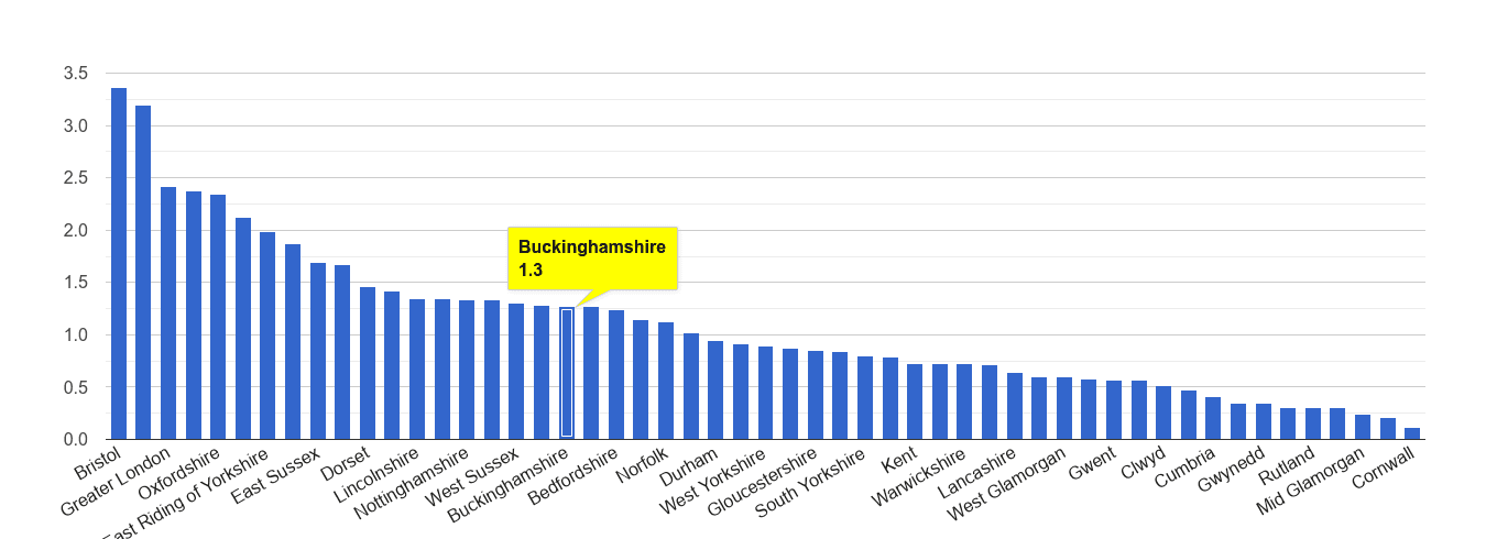 Buckinghamshire bicycle theft crime rate rank