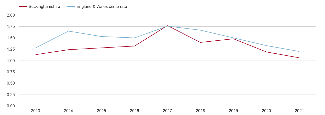 Buckinghamshire bicycle theft crime rate