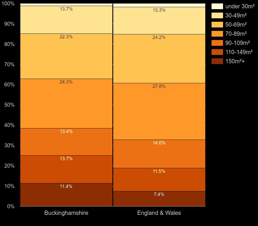 Buckinghamshire homes by floor area size