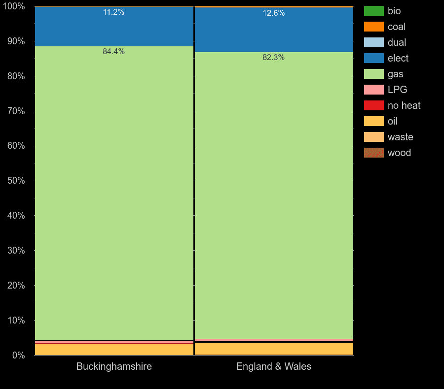 Buckinghamshire homes by main heating fuel