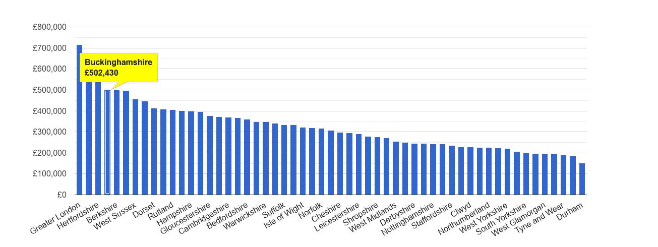 Buckinghamshire house price rank