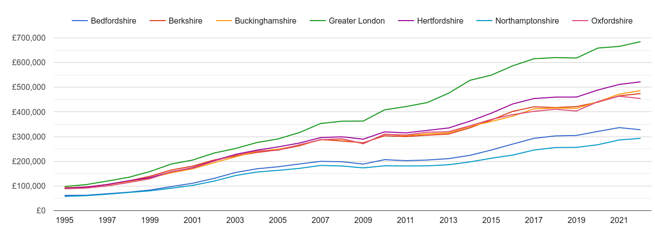 Buckinghamshire house prices and nearby counties