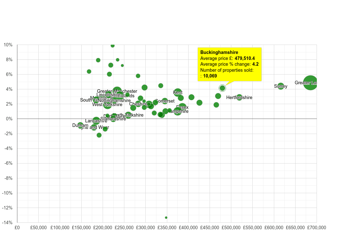 Buckinghamshire house prices compared to other counties