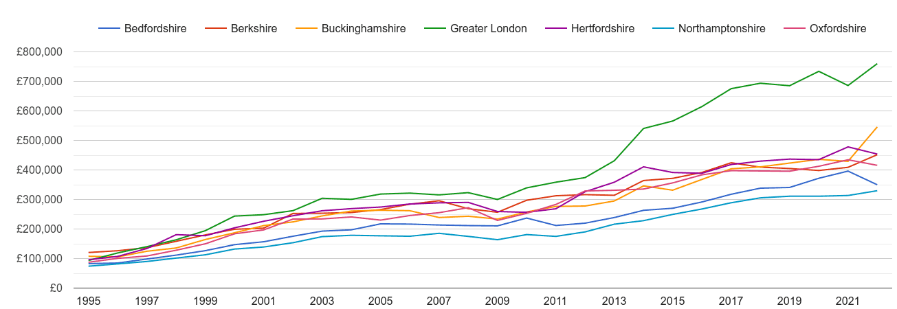 Buckinghamshire new home prices and nearby counties