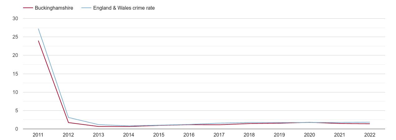 Buckinghamshire other crime rate