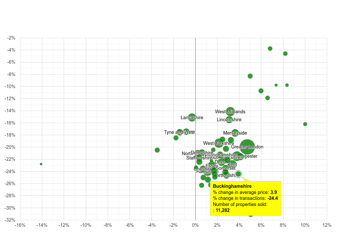 Buckinghamshire property price and sales volume change relative to other counties