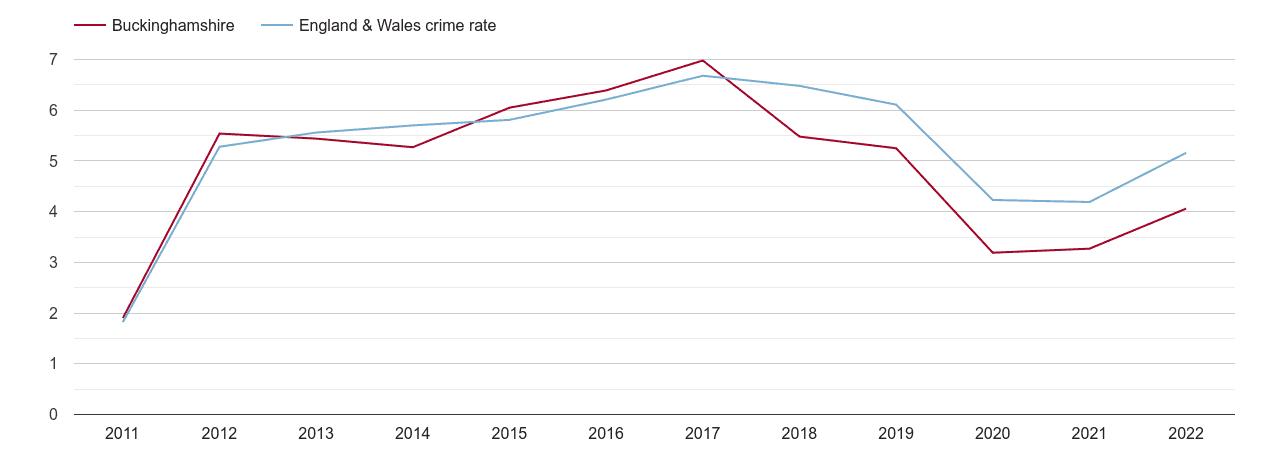 Buckinghamshire shoplifting crime rate