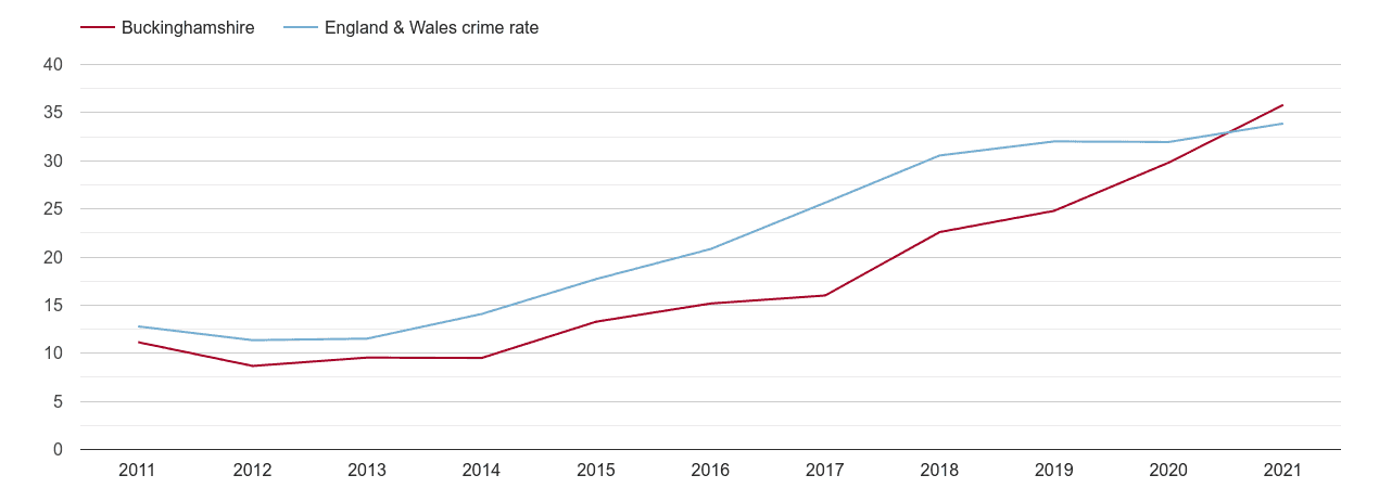 Buckinghamshire violent crime rate