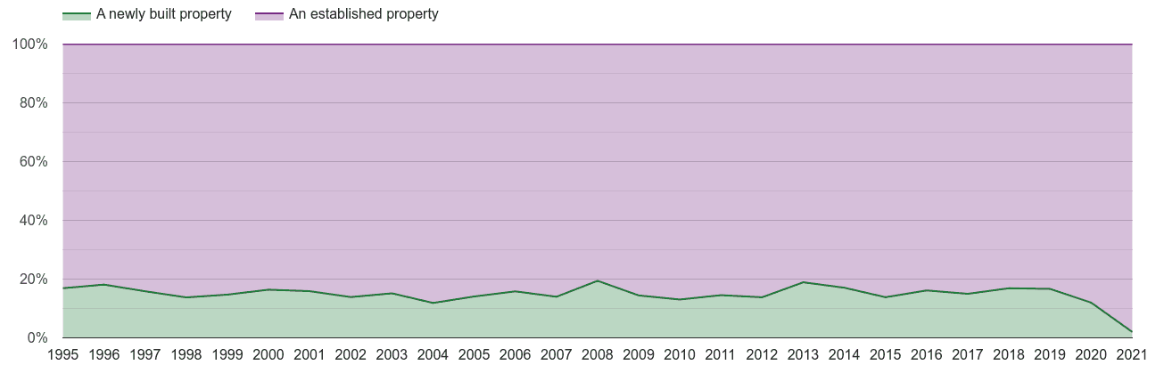 Cambridge annual sales share of new homes and older homes