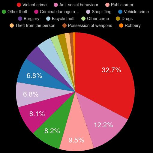 Cambridge crime statistics