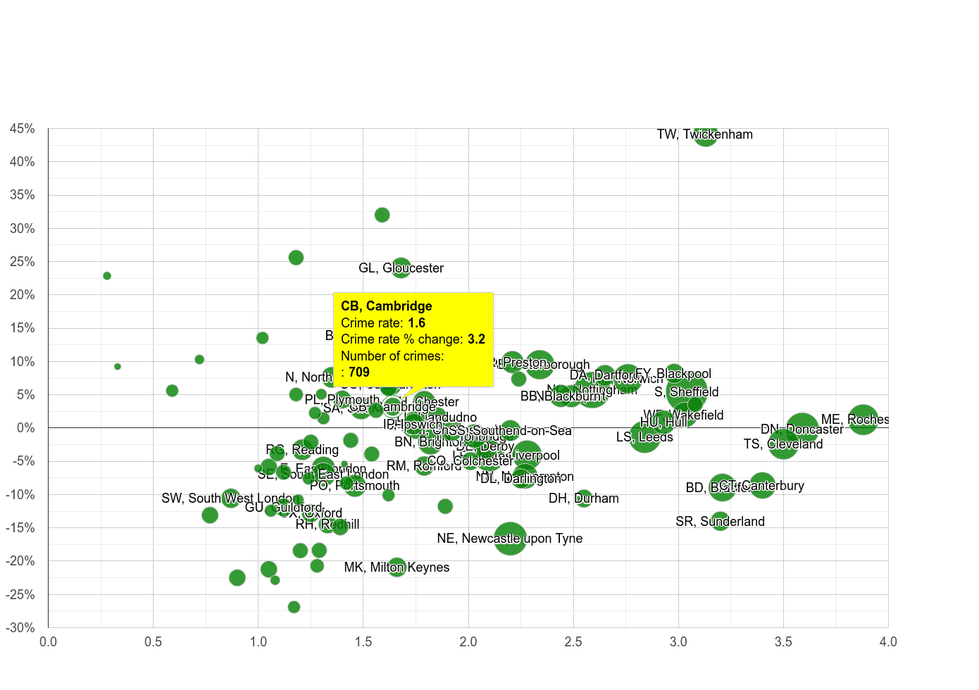 Cambridge other crime rate compared to other areas