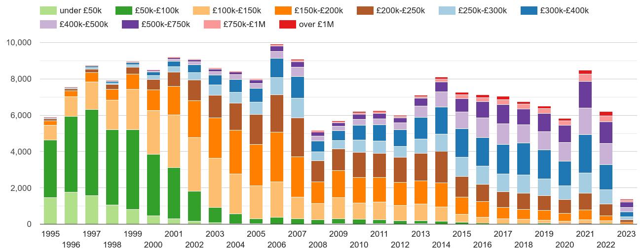 Cambridge property sales volumes
