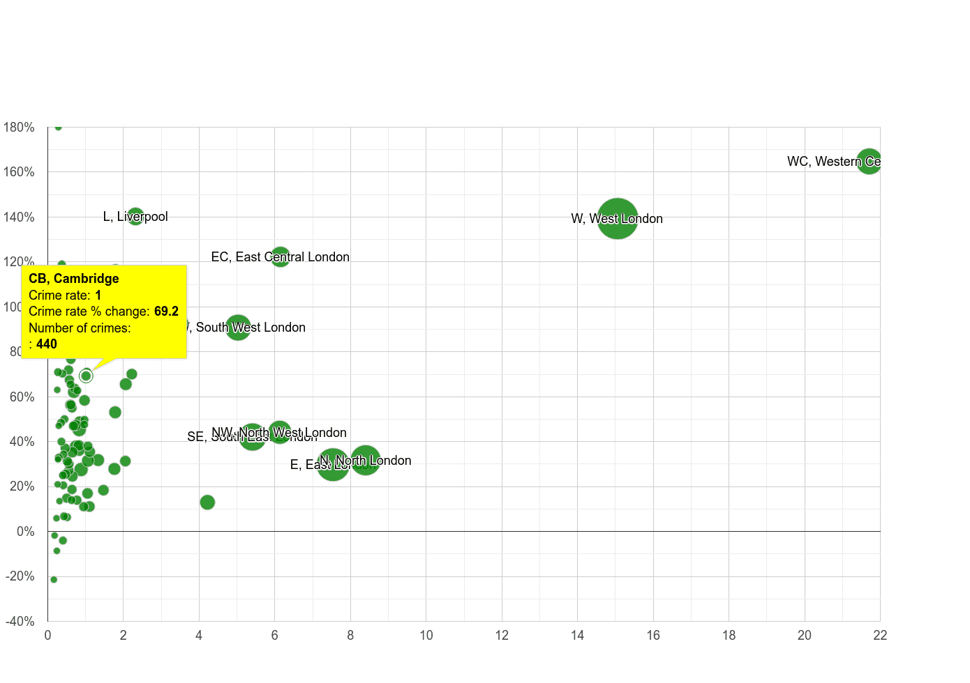 Cambridge theft from the person crime rate compared to other areas