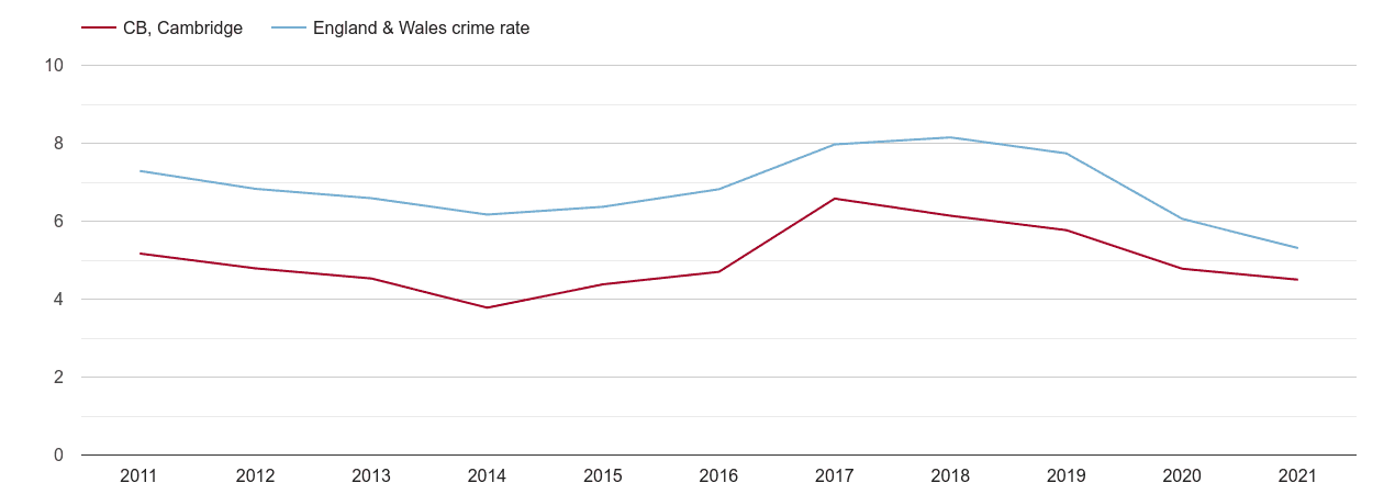 Cambridge vehicle crime rate