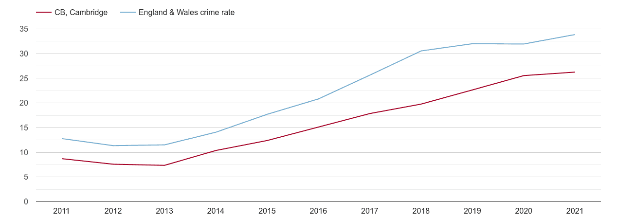 Cambridge violent crime rate