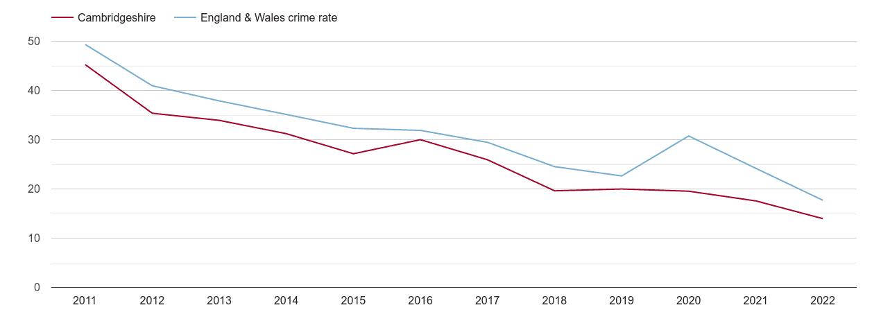Cambridgeshire antisocial behaviour crime rate