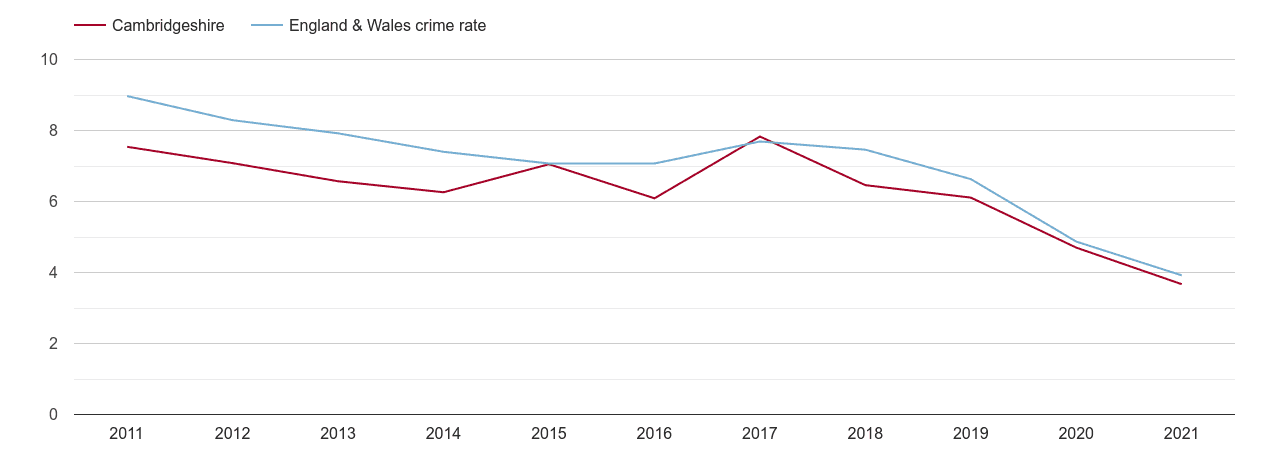 Cambridgeshire burglary crime rate