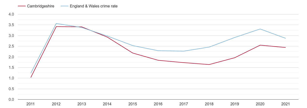 Cambridgeshire drugs crime rate