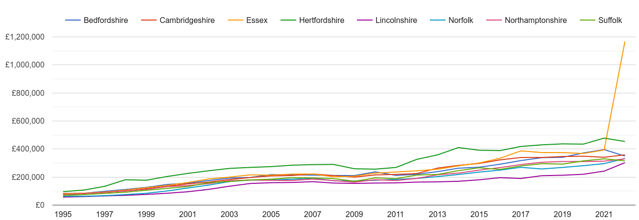 Cambridgeshire new home prices and nearby counties