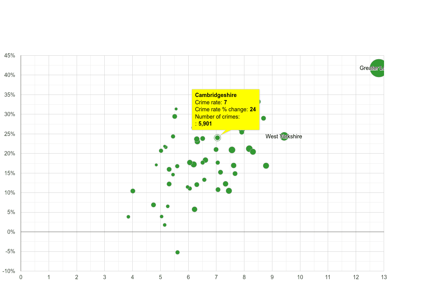 Cambridgeshire other theft crime rate compared to other counties
