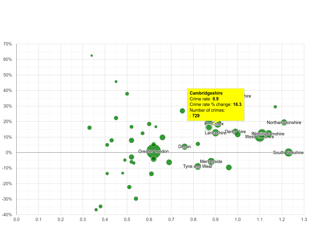 Cambridgeshire possession of weapons crime rate compared to other counties