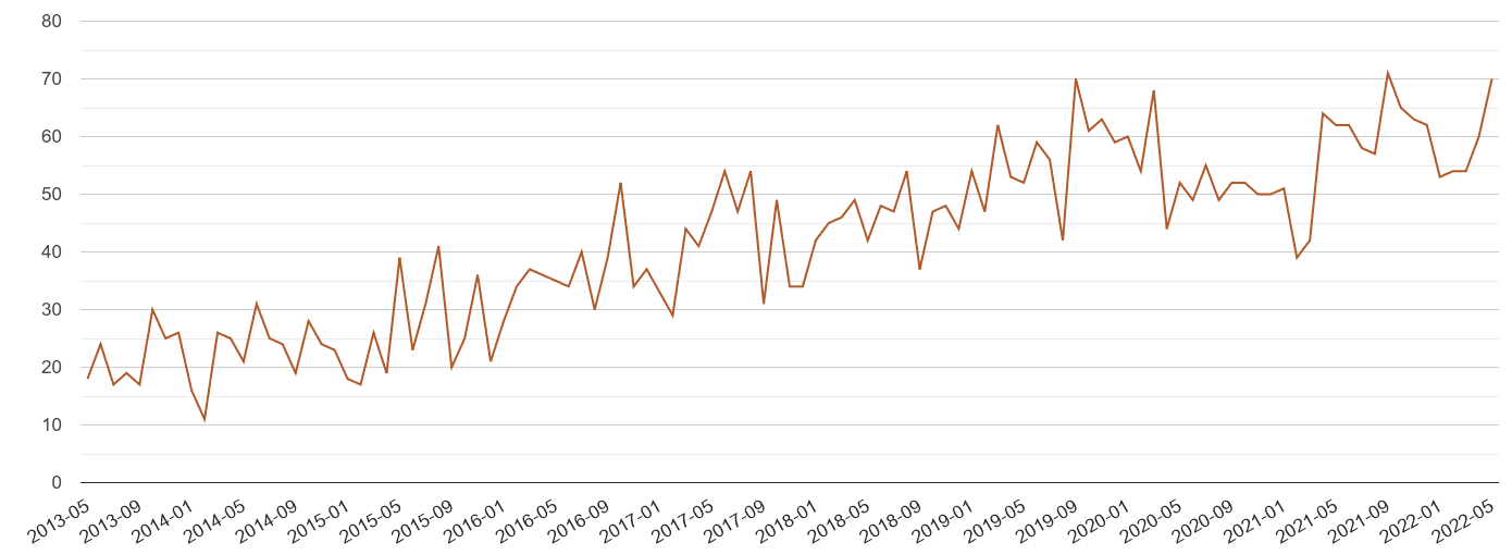 Cambridgeshire possession of weapons crime volume