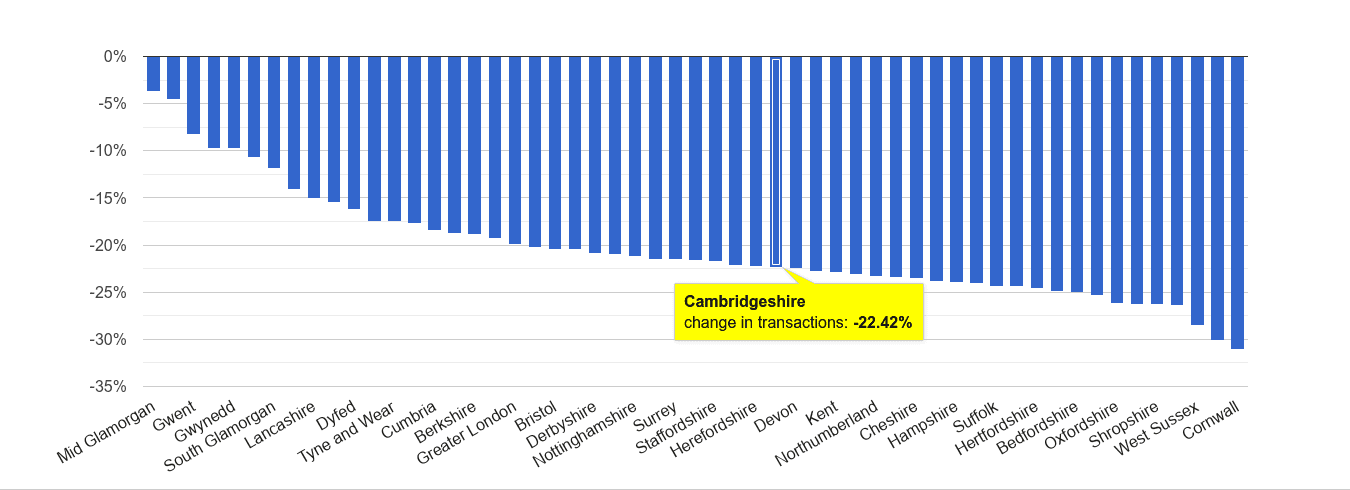 Cambridgeshire sales volume change rank