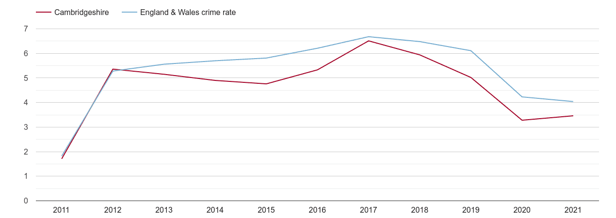 Cambridgeshire shoplifting crime rate