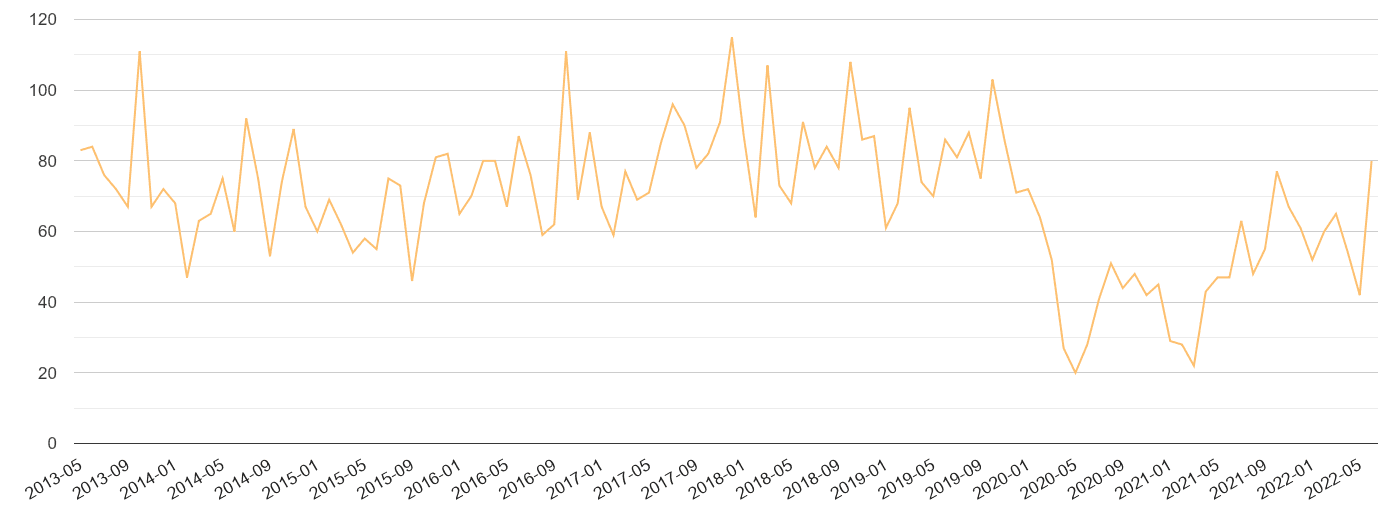 Cambridgeshire theft from the person crime volume